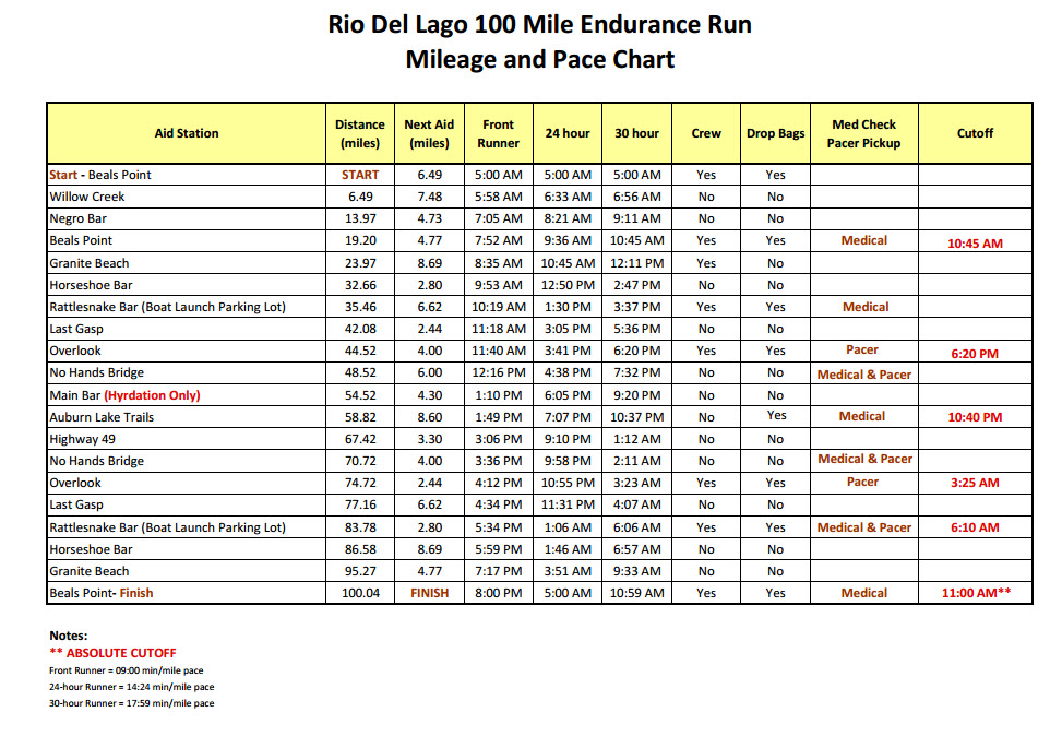 100 mile pace chart 100 mile pace chart pace chart jack for 100 mile table