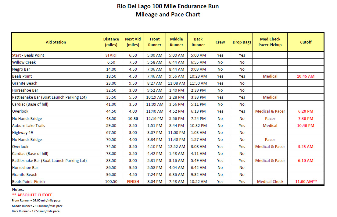 100 mile pace chart our analysis of ironman florida data for 100 mile table